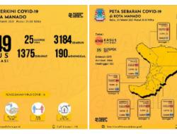Tiga hari berturut-turut Manado tidak ada penambahan kasus positif Covid-19